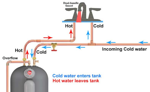 Basic plumbing principles pertaining to hot and cold water systems - KM-08