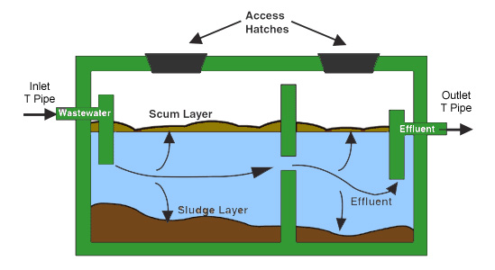 Types, properties, and functions of below-ground non- waterborne sanitary disposal systems