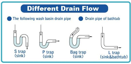 Principles and concepts pertaining to water traps and venting of  an above-ground sanitary drainage system