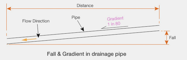 Gradients and Levelling and the Basic principles of Excavation
