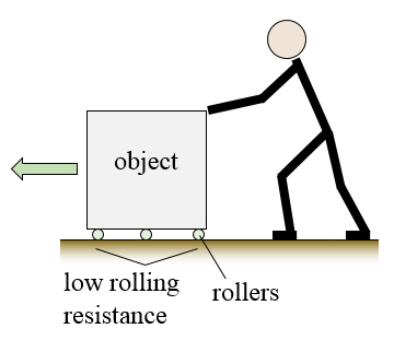 Placing and moving a load utilising rollers and sliders